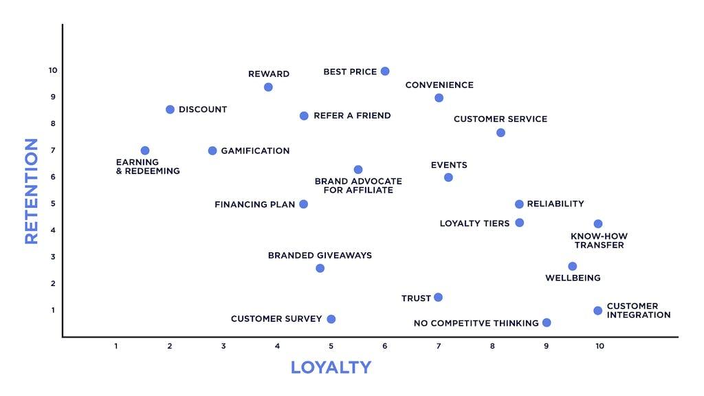 Loyalty vs Retention Modelll